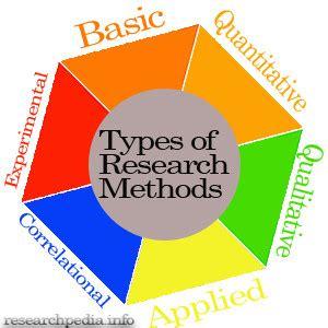 Method of analysis thesis
